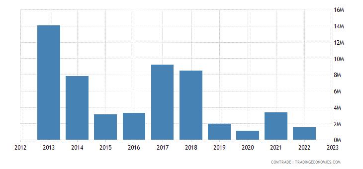 switzerland exports belize