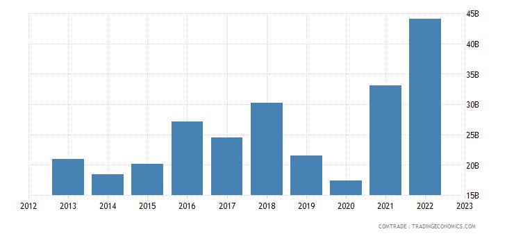 switzerland exports china