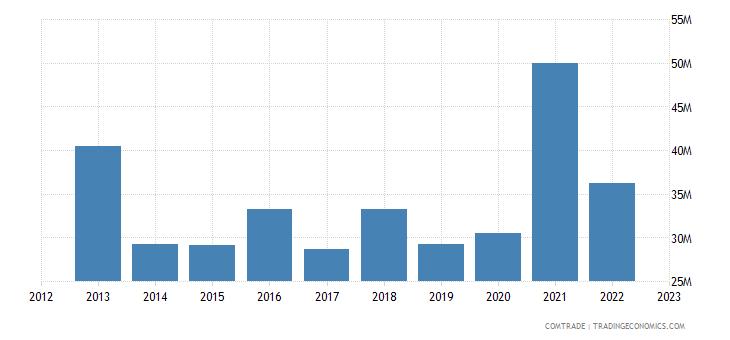 switzerland exports guatemala