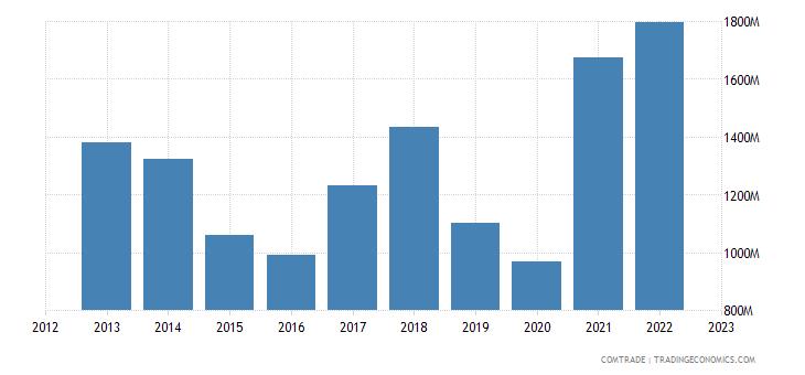 switzerland exports iron steel