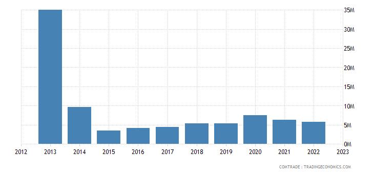 switzerland exports laos