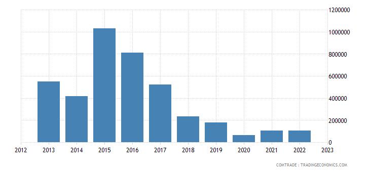 switzerland exports lesotho