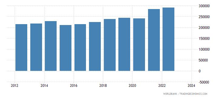switzerland exports merchandise customs current us$ millions seas adj  wb data