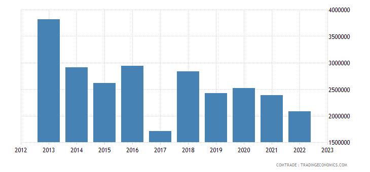 switzerland exports new caledonia