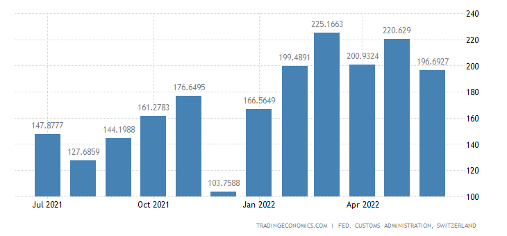 Switzerland Exports of Aluminum