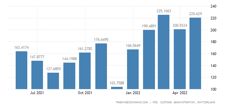 Switzerland Exports of Aluminum