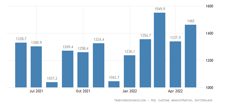 Switzerland Exports of Basic Metals