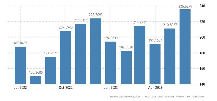 Switzerland Exports of Clothing