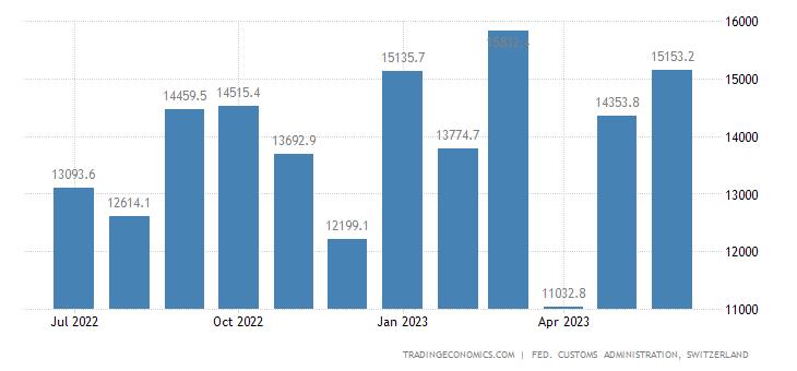 Switzerland Exports of Consumer Goods