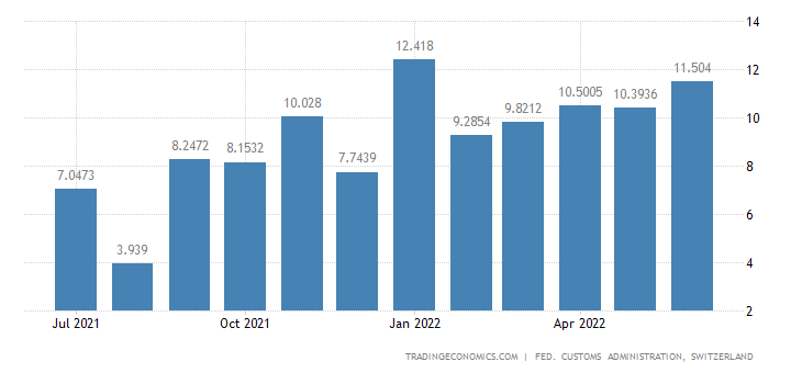 Switzerland Exports of Cotton Fabric