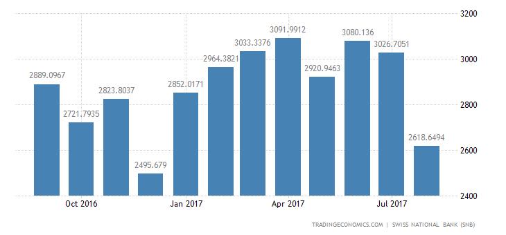 Switzerland Exports of Crude Materials, Semi-manuf.gds. (tota