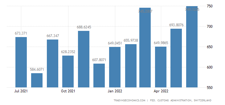 Switzerland Exports of Electrical, Electronic Articles