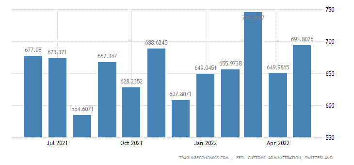 Switzerland Exports of Electrical Electronic Articles