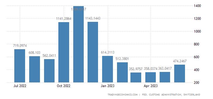 Switzerland Exports of Electricity