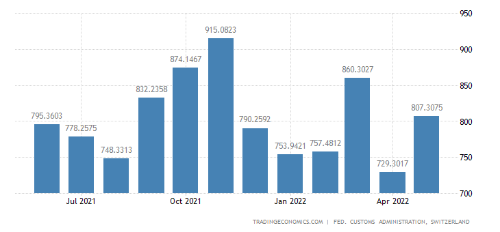 Switzerland Exports of Food Products, Beverage & Tobacco