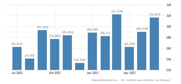 Switzerland Exports of Generation of Current Electric Motors