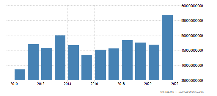 switzerland exports of goods and services bop us dollar wb data