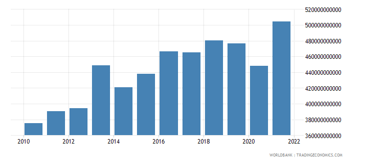 switzerland exports of goods and services constant 2000 us dollar wb data