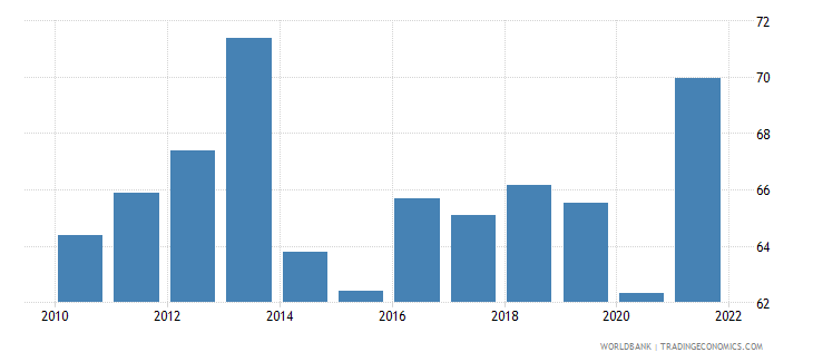 switzerland exports of goods and services percent of gdp wb data