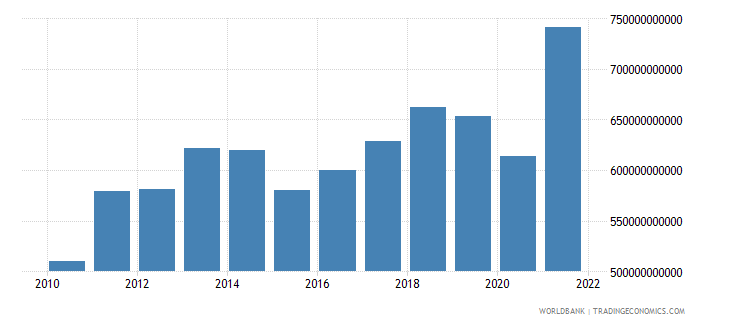switzerland exports of goods services and income bop us dollar wb data