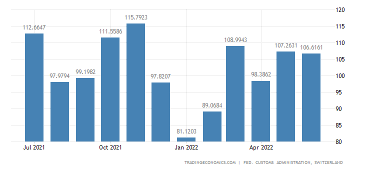 Switzerland Exports of Heating & Cooling Technology