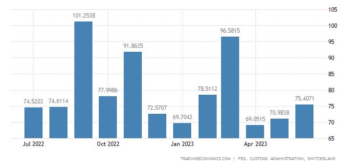 Switzerland Exports of Household Apparatus