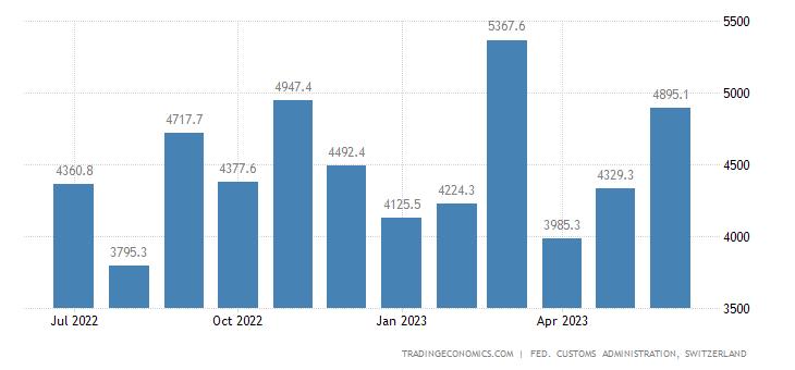 Switzerland Exports of Investment Goods