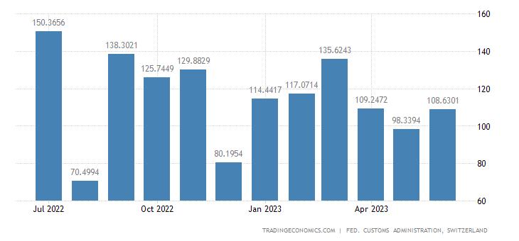 Switzerland Exports of Iron & Steel