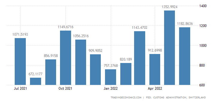 Switzerland Exports of Jewelry & Related Articles