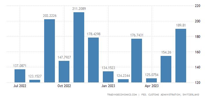 Switzerland Exports of Machines