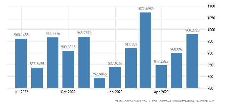 Switzerland Exports of Metal Goods