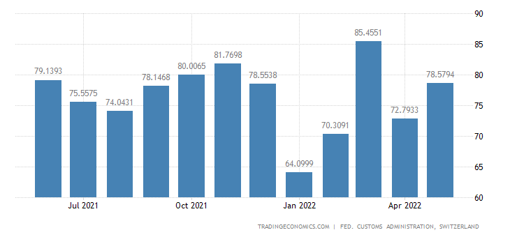 Switzerland Exports of Office Machines