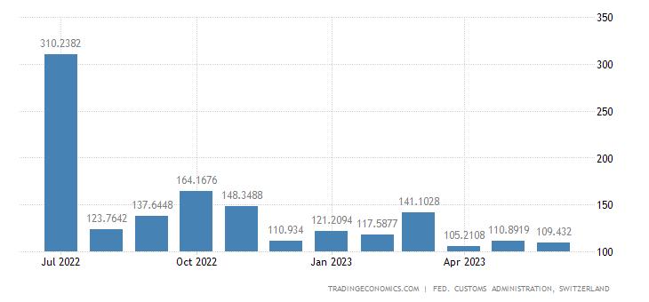 Switzerland Exports of Paper, Publishing & Printing