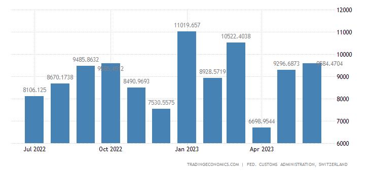 Switzerland Exports of Pharmaceuticals, Vitamin, Diagnostic P