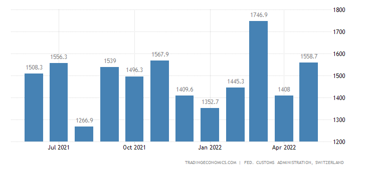Switzerland Exports of Precision Instruments