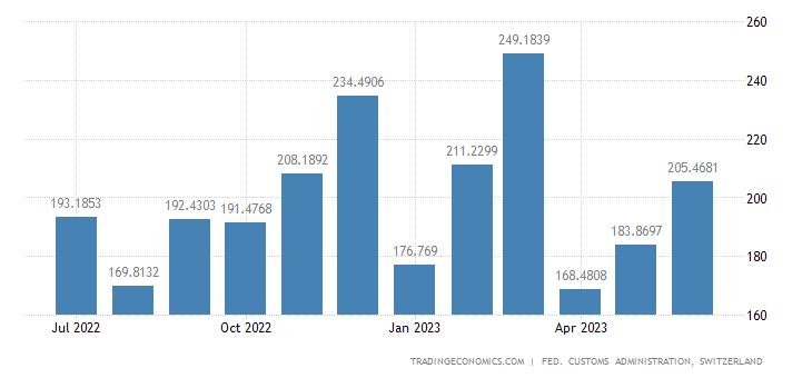 Switzerland Exports of Pumps, Compressor, Etc.
