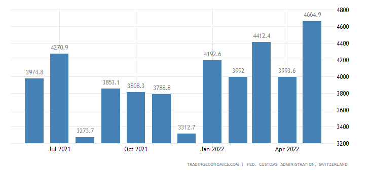 Switzerland Exports of Raw Materials & Semi Finished Goods