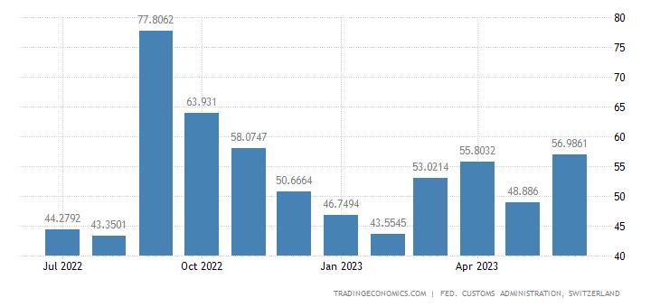 Switzerland Exports of Telecommunications