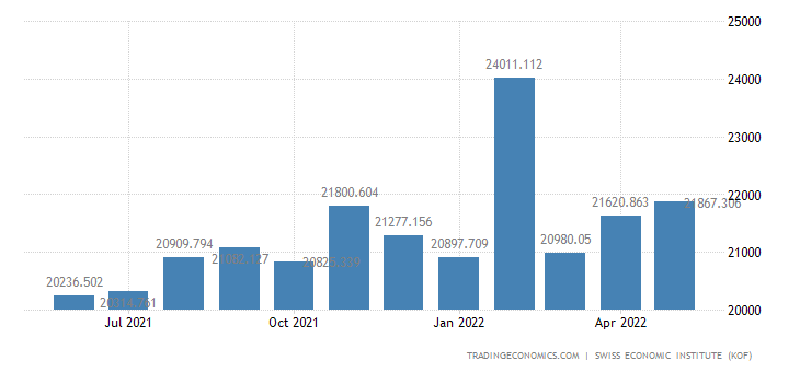 Switzerland Exports of Total 1