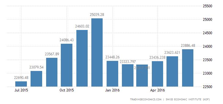 Switzerland Exports of Total 2 (trend)