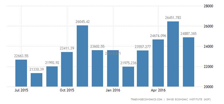 Switzerland Exports of Total 2 (wda)