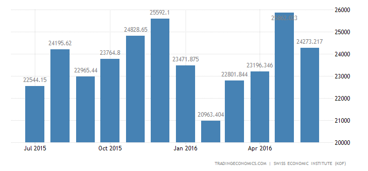 Switzerland Exports of Total 2