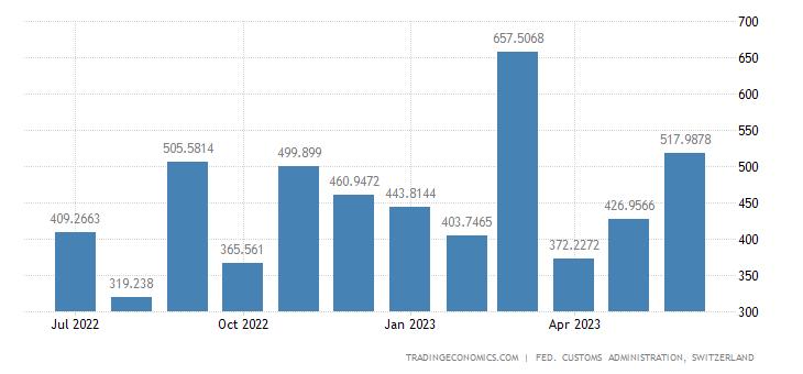 Switzerland Exports of Vehicles