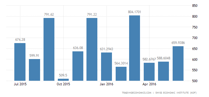 Switzerland Exports to Austria (total 2)