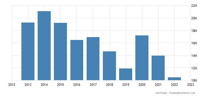 switzerland exports togo