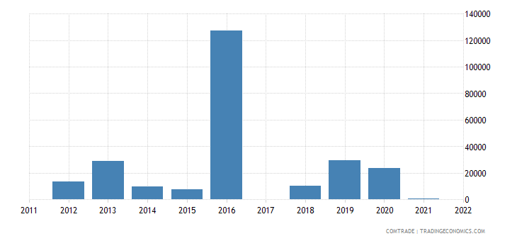switzerland exports tonga