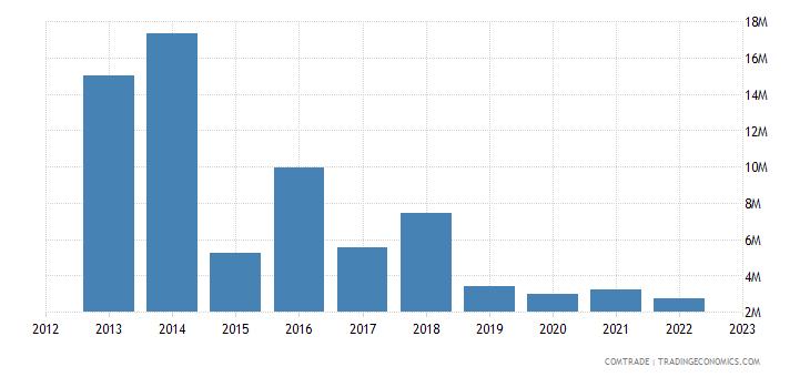 switzerland exports zambia