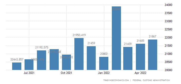 Switzerland Exports