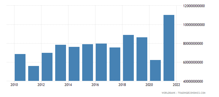 switzerland external balance on goods and services current lcu wb data