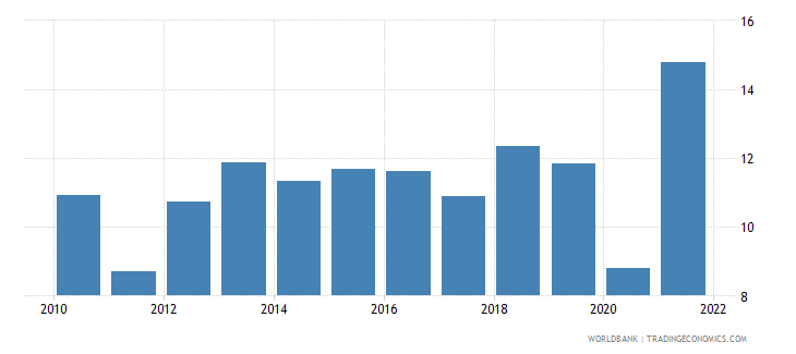 switzerland external balance on goods and services percent of gdp wb data